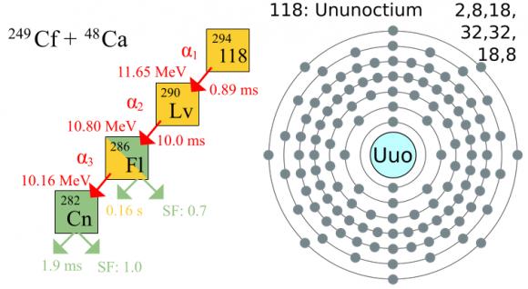 El ununseptio el elemento 117 de la tabla peridica el ununseptio el elemento 117 de la tabla peridica dibujo20140508 ununoctium decay chain wikipedia urtaz Image collections