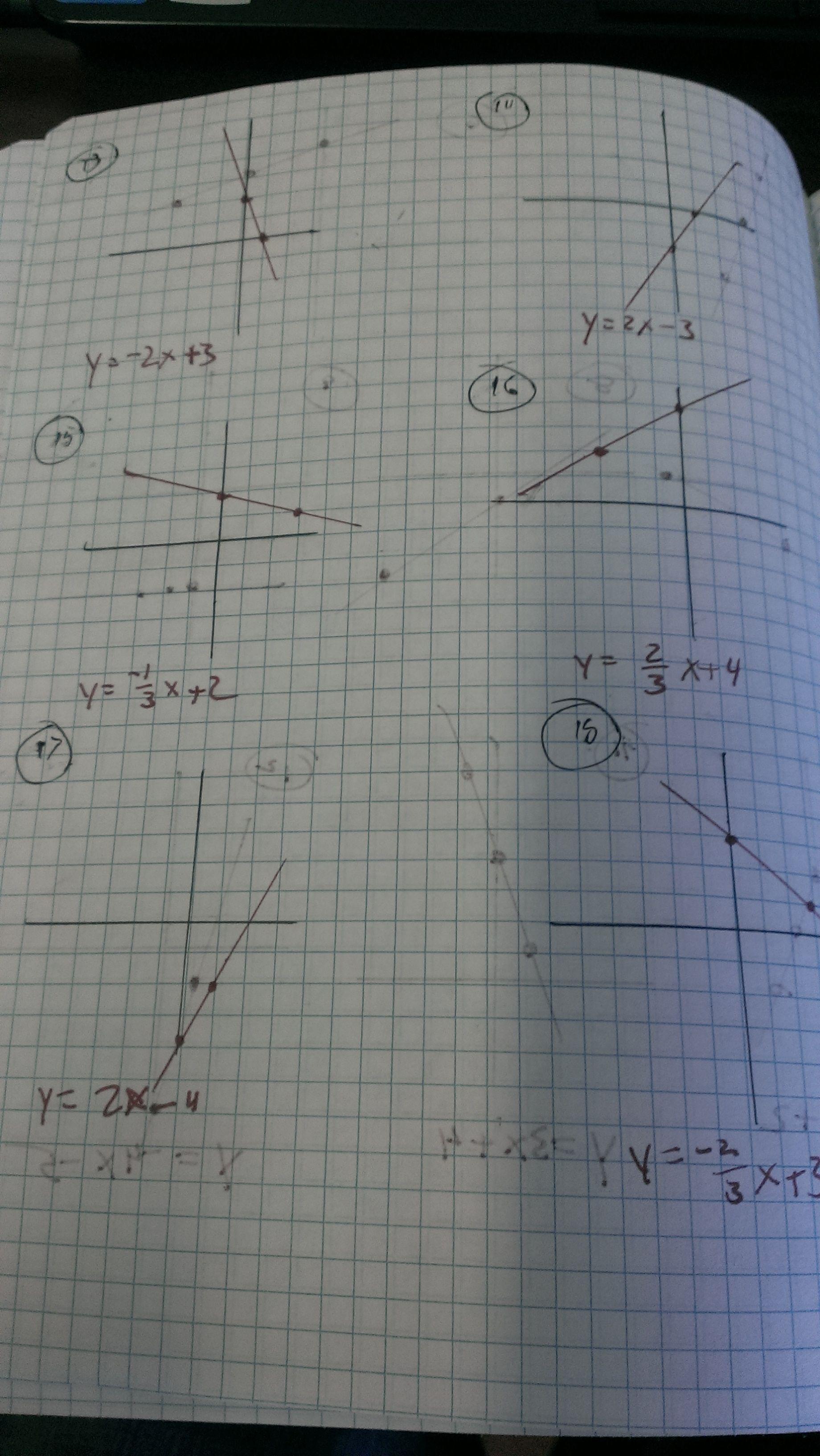 Slope Intercept Form Graphing