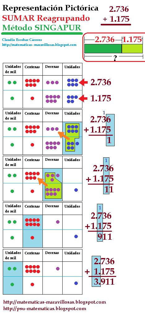 Método Singapur Modelo De Barras Segundo Año Básico Modelos De Suma Resta Multiplicac Matemáticas Método Singapur Matemáticas Divertida Singapur