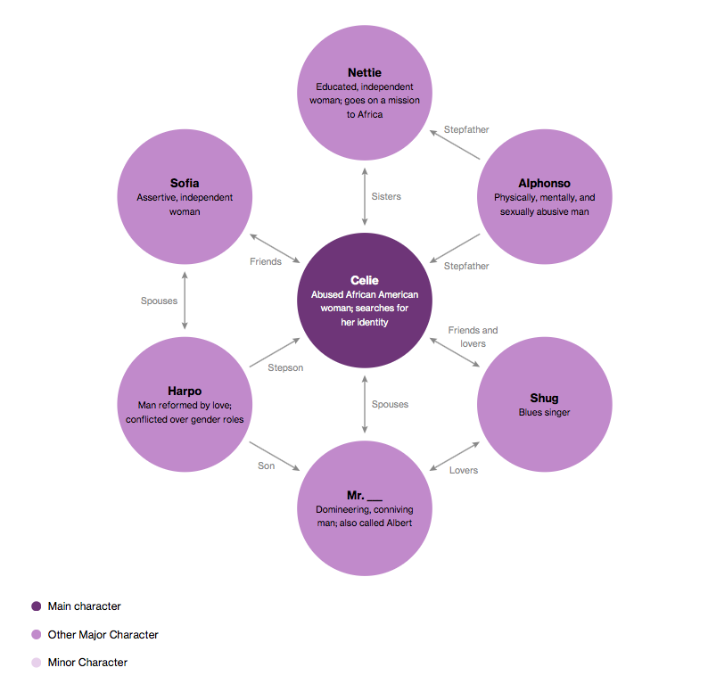 The Color Purple Study Guide | Literature Character Maps | Pinterest ...