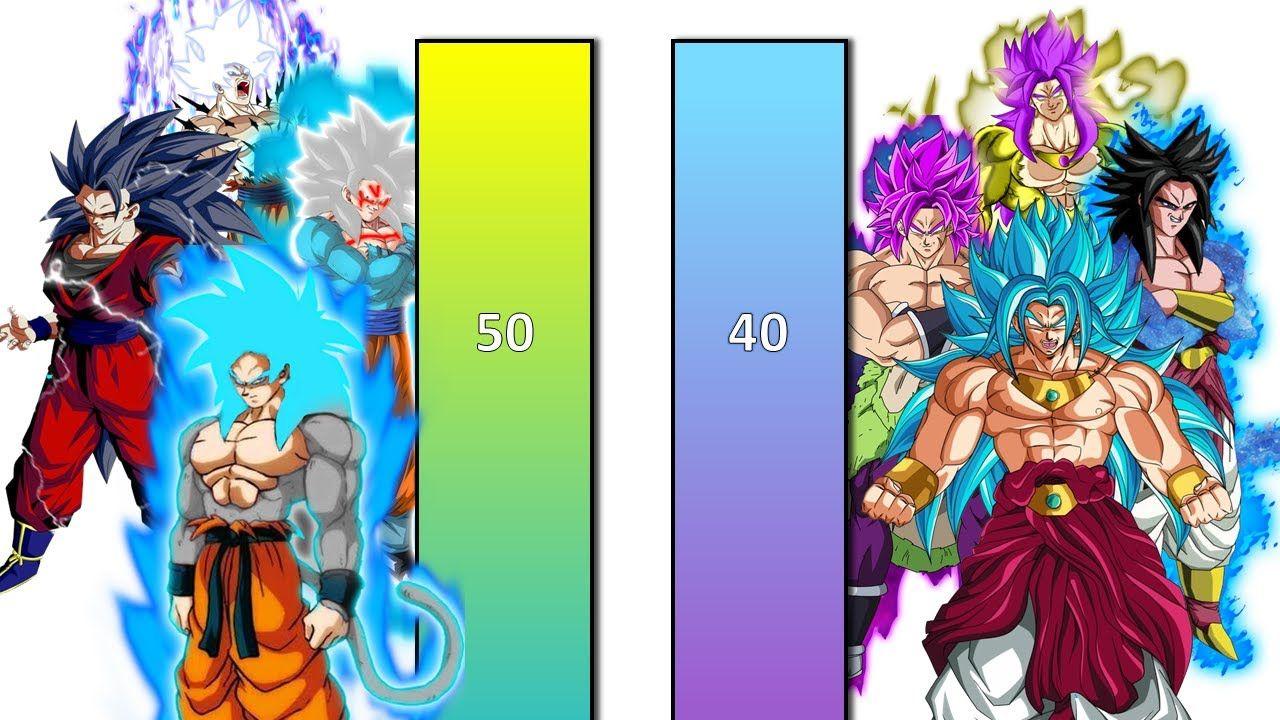 Goku Vs Broly Comparison Goku Vs Goku Comparison
