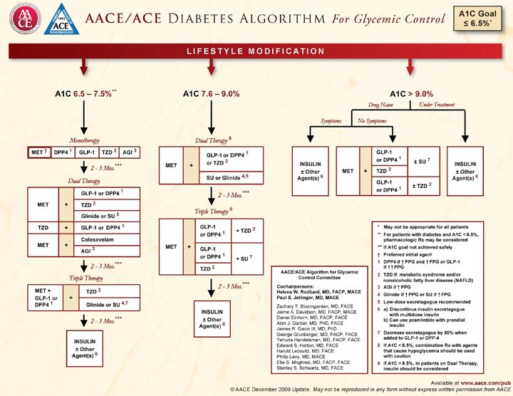Simple Advice On How To Overcome Diabetes Easily