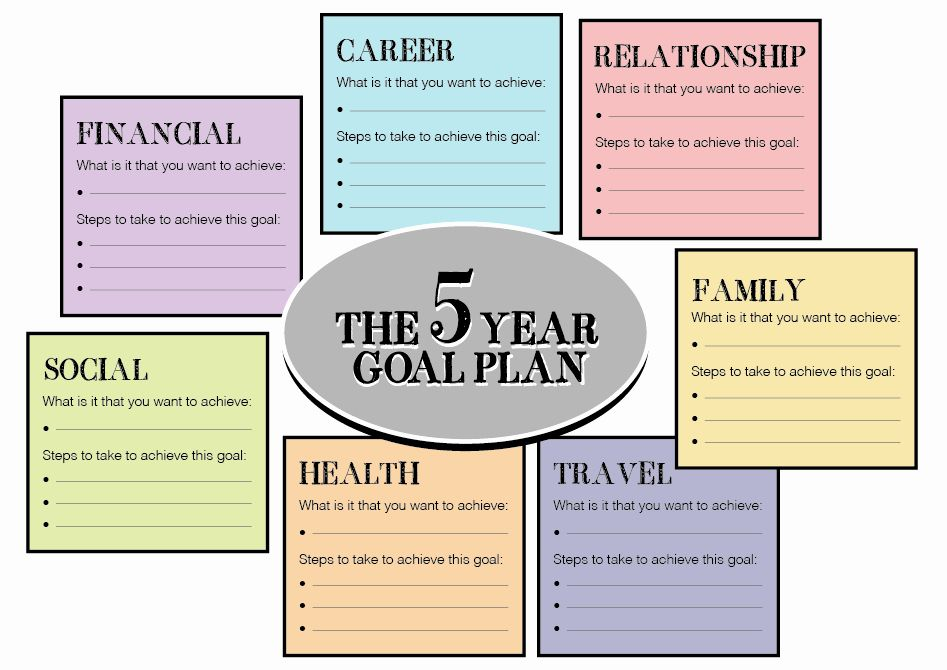5 Year Business Plan Template Best Of Five Year Plan