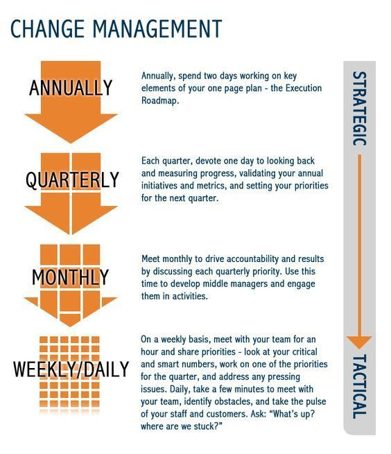 Manage Your Opportunities Be: Change Management Infographic #changemanagement