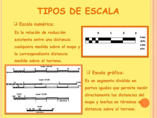 Escalas Graficas Dibujo Tecnico Buscar Con Google Technical Drawing Mathematics Dibujo