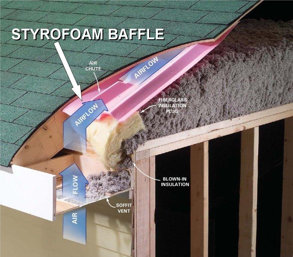 Styrofoam Baffle Insulation Plug Blown In Insulation Attic Insulation Attic Ventilation Roof Insulation