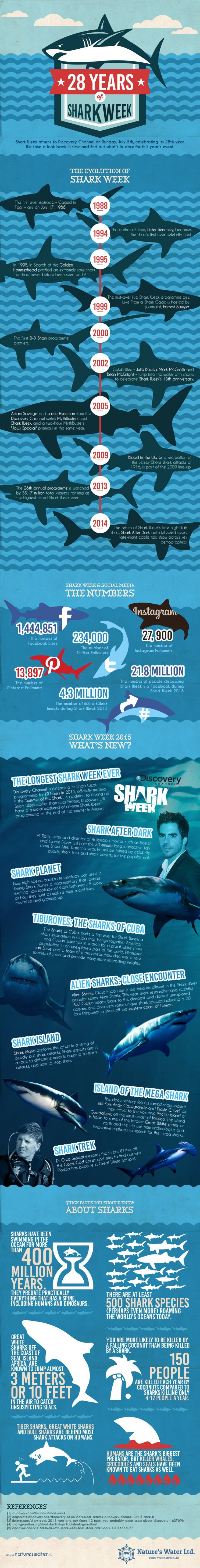 28 years of Shark Week