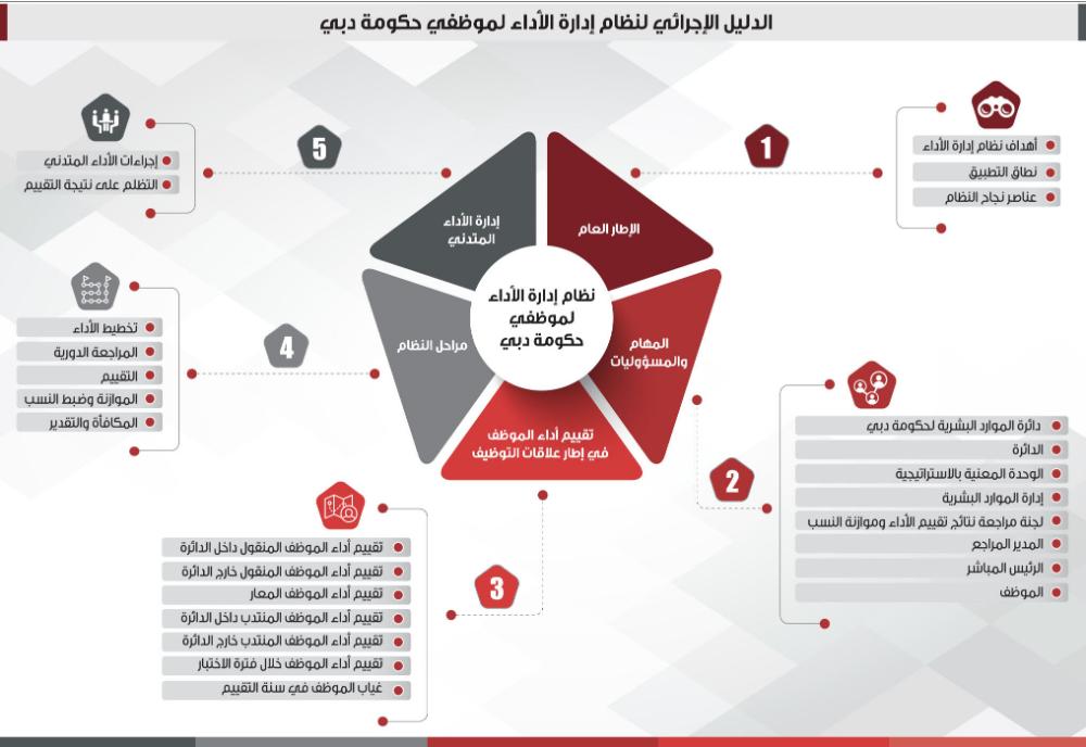 تقييم الموظف يعتمد على أدائه بغض النظر عن خبراته البيان Albi Map Map Screenshot