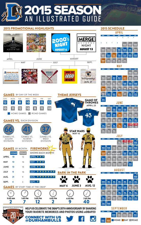 An Illustrated Guide to the 2015 Durham Bulls Season