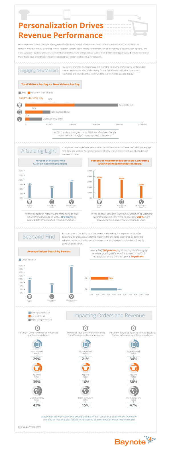 A great, data-laden #infographic about #eCommercePersonalization.