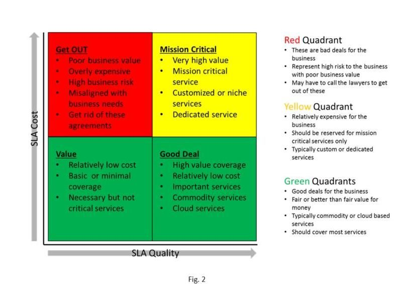 15) Simple SLA framework to support IT operational strategies
