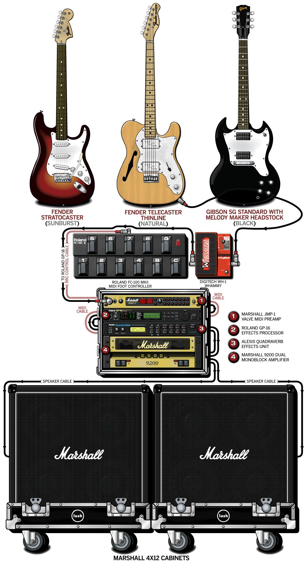 Guitar Rig Diagram Craftsman Lt2000 Wiring A Detailed Gear Of Emma Anderson 39s Lush Stage