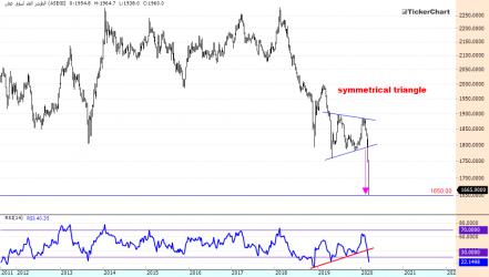 تكرتشارت نت منصة مجانية لمتابعة الأسهم والتحليل بالرسم البياني Chart Diagram Line Chart