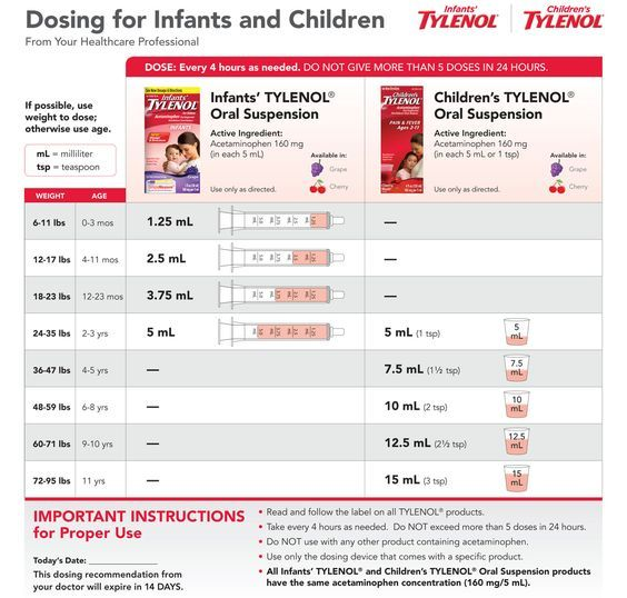 Tylenol (acetaminophen) Dosage for Children - Pediatrics