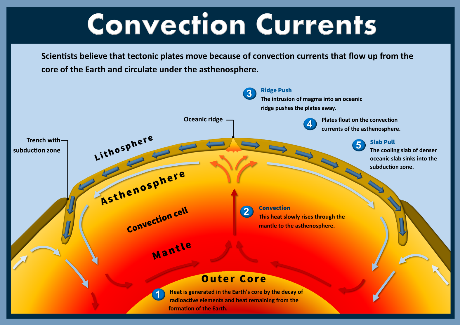 Plate Tectonics Convection Currents