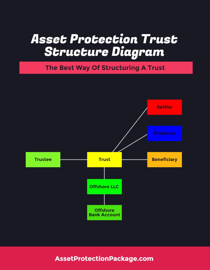 Asset Protection Trust Structure Diagram – The Best Way Of Structuring A Trust - Infographic  http://www.assetprotectionpackage.com/asset-protection-trust-structure-diagram-the-best-way-of-structuring-a-trust/  A complete overview of an asset protection trust structure diagram, can be useful to get a full understanding about how asset protection involving a trust works.  https://youtu.be/akJeEv5FjLc