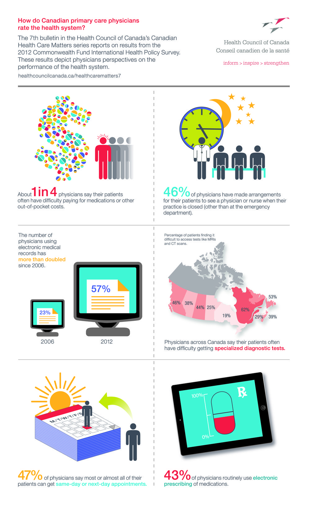 Infographic How do Canadian primary care physicians rate
