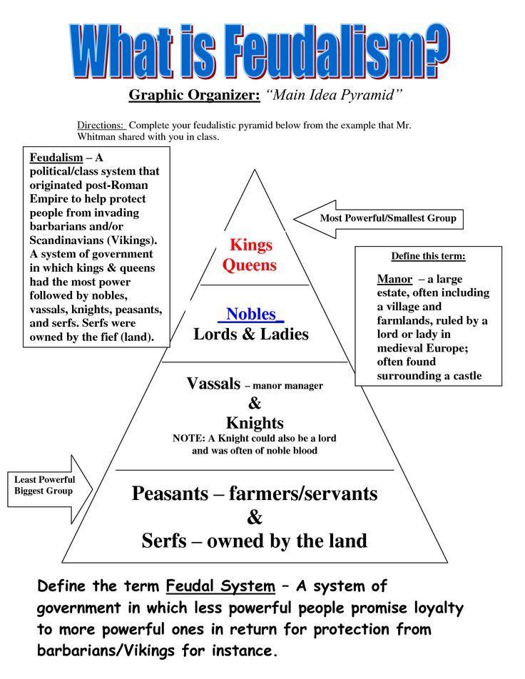 Printable Worksheets feudalism worksheets : Feudalism+Time+Period | Feudalism Pyramid In Medieval Europe ...
