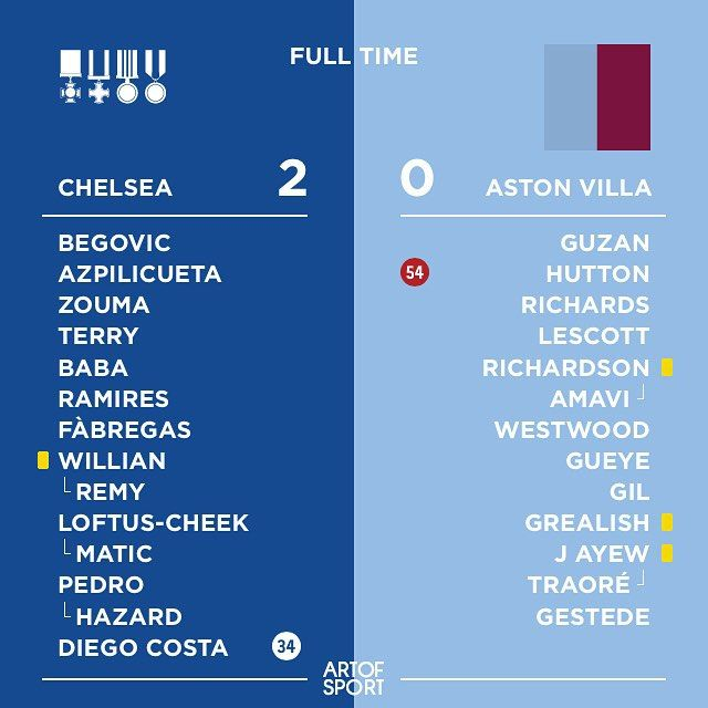 Which win with help!  The returning Diego Costa played a key role as Chelsea earned a much-needed win over struggling Aston Villa. #cfc #cfc #avfc #astonvilla