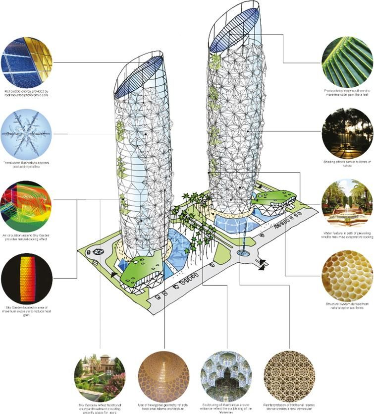 The Al-Bahr Towers competition stage concept diagram ...