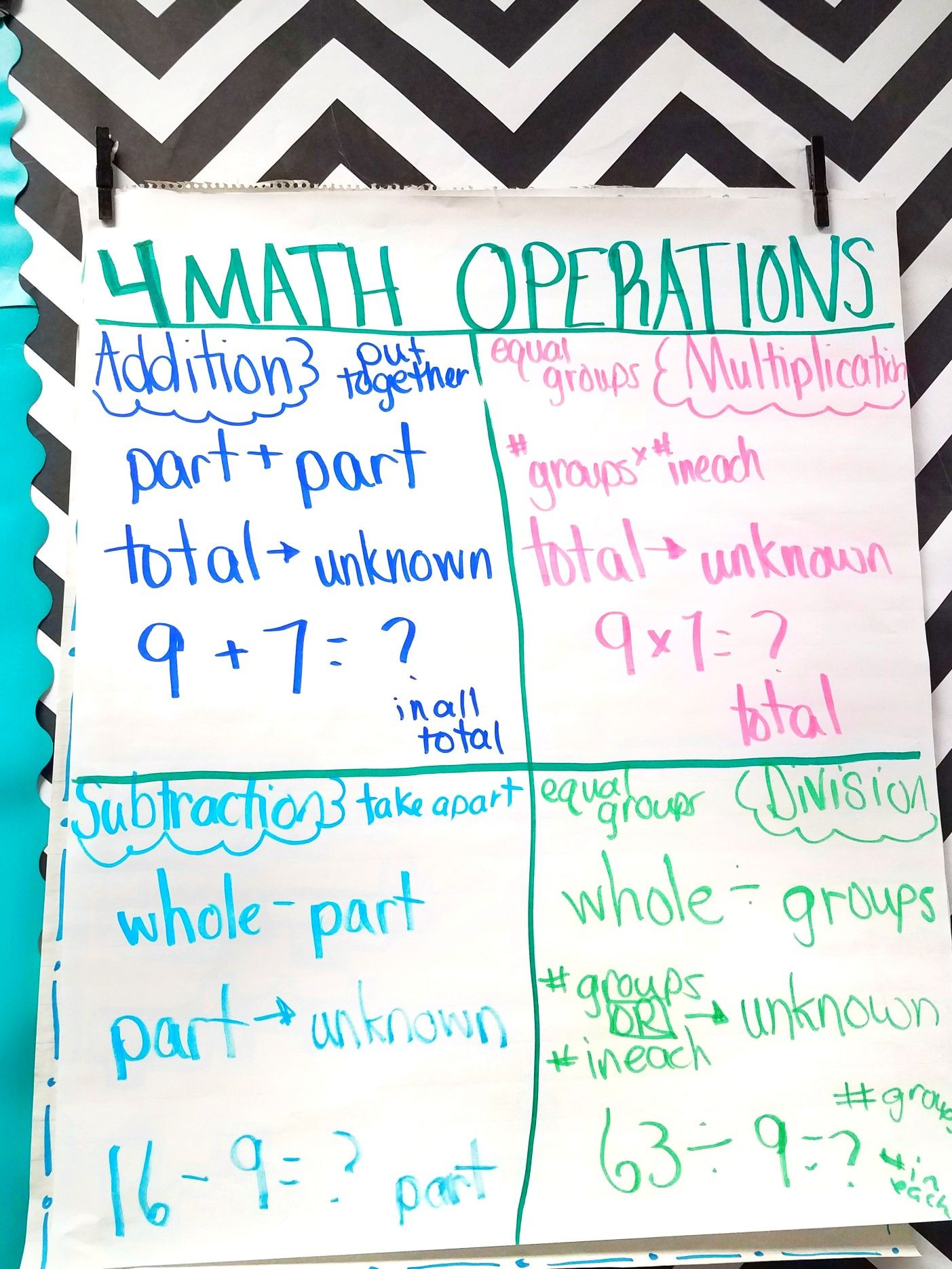 Teaching Students The Four Mathematical Operations