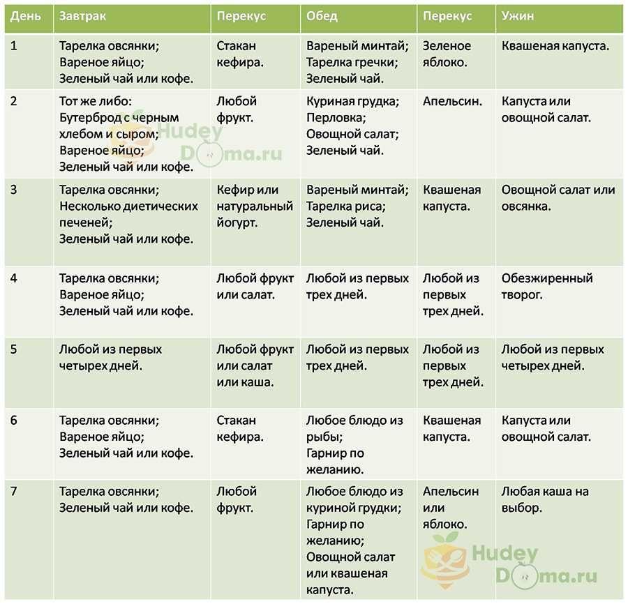 Хорошая И Недорогая Диета. Дешевая диета для похудения - варианты бюджетного меню из простых продуктов