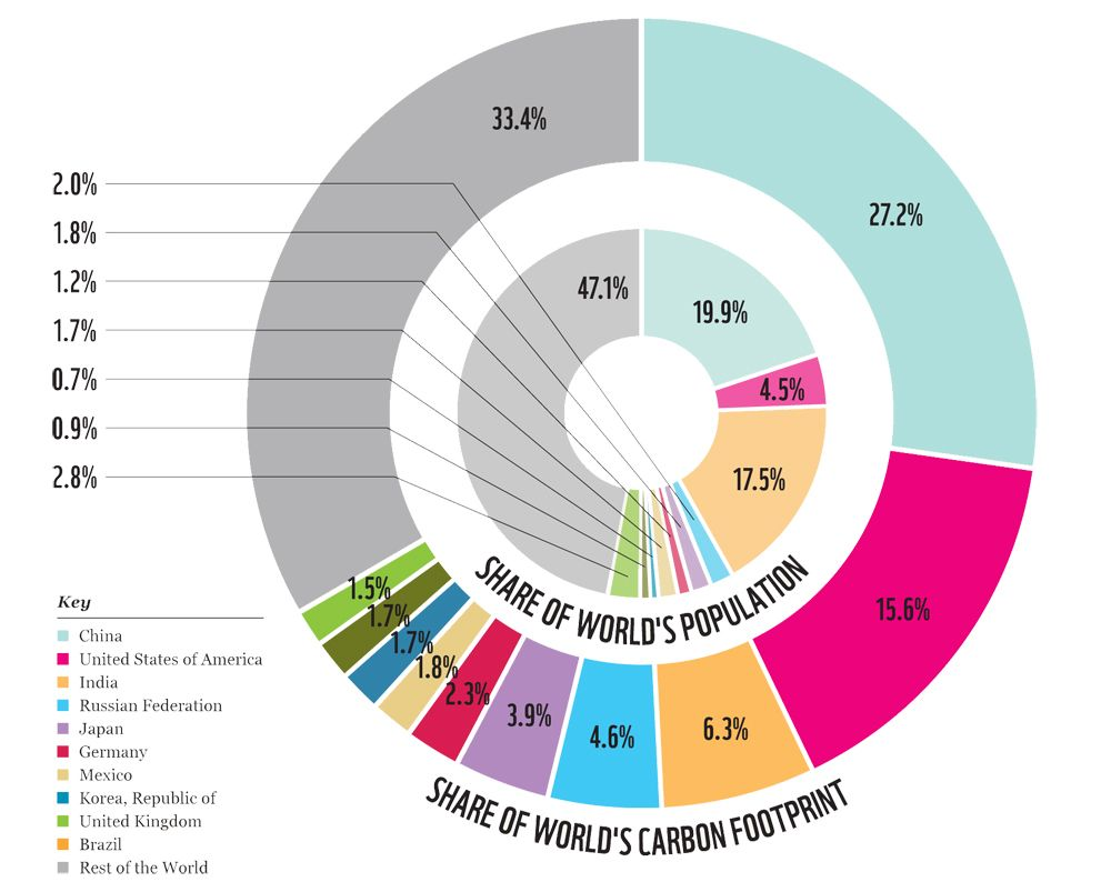 Chart Comparing Countries Populations Versus Their Carbon Footprint Carbon Footprint Carbon Footprint