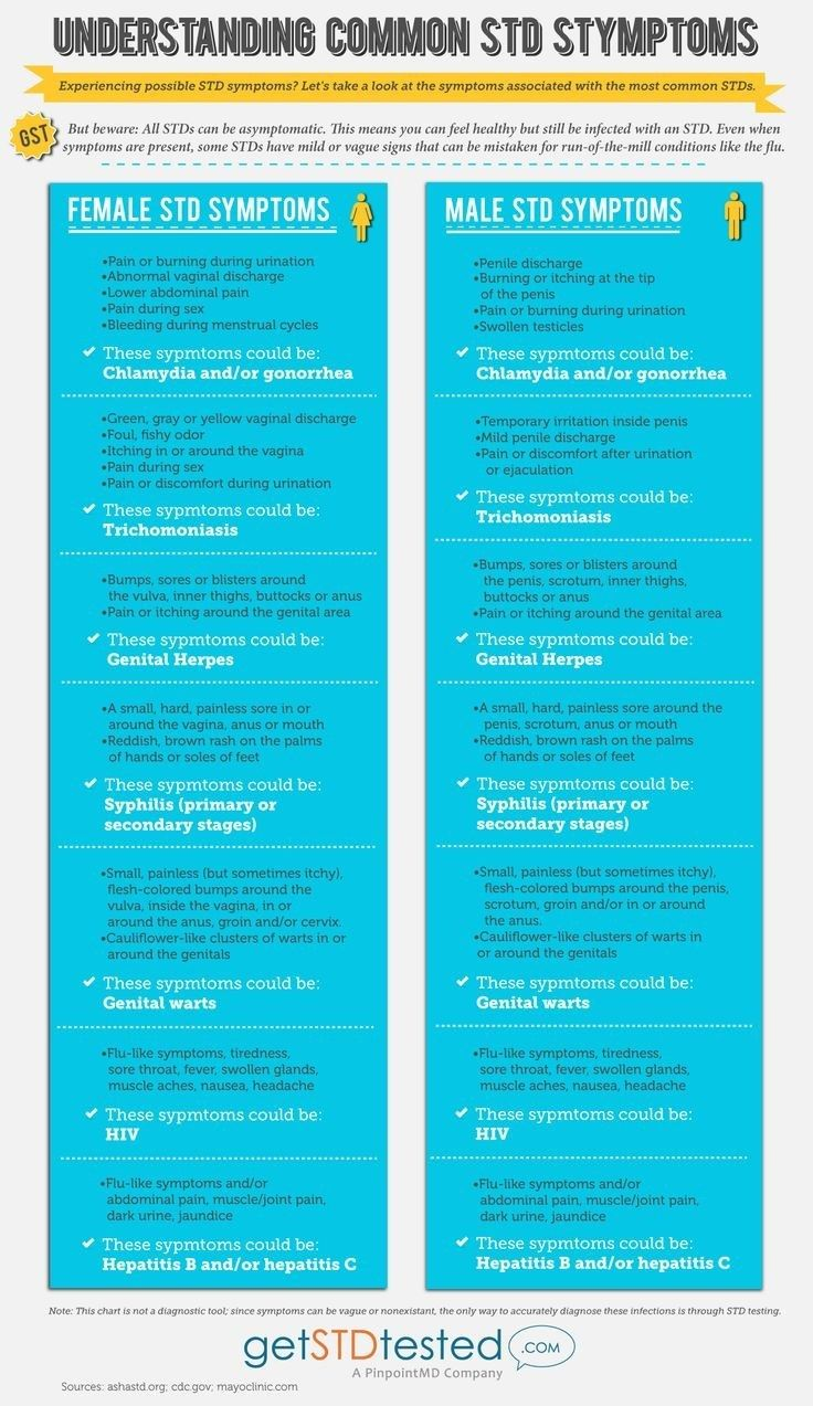 For Recognizing Common Sti Symptoms Health Education Nursing