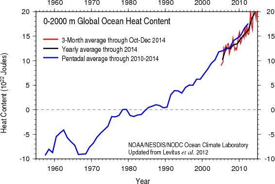 Pin By Kyle Crider On Global Weirding Global Warming Climate Change Ocean