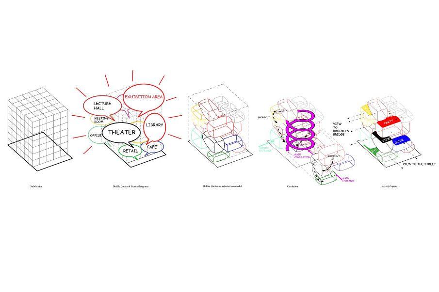 Axon Diagram Diagrams Pinterest