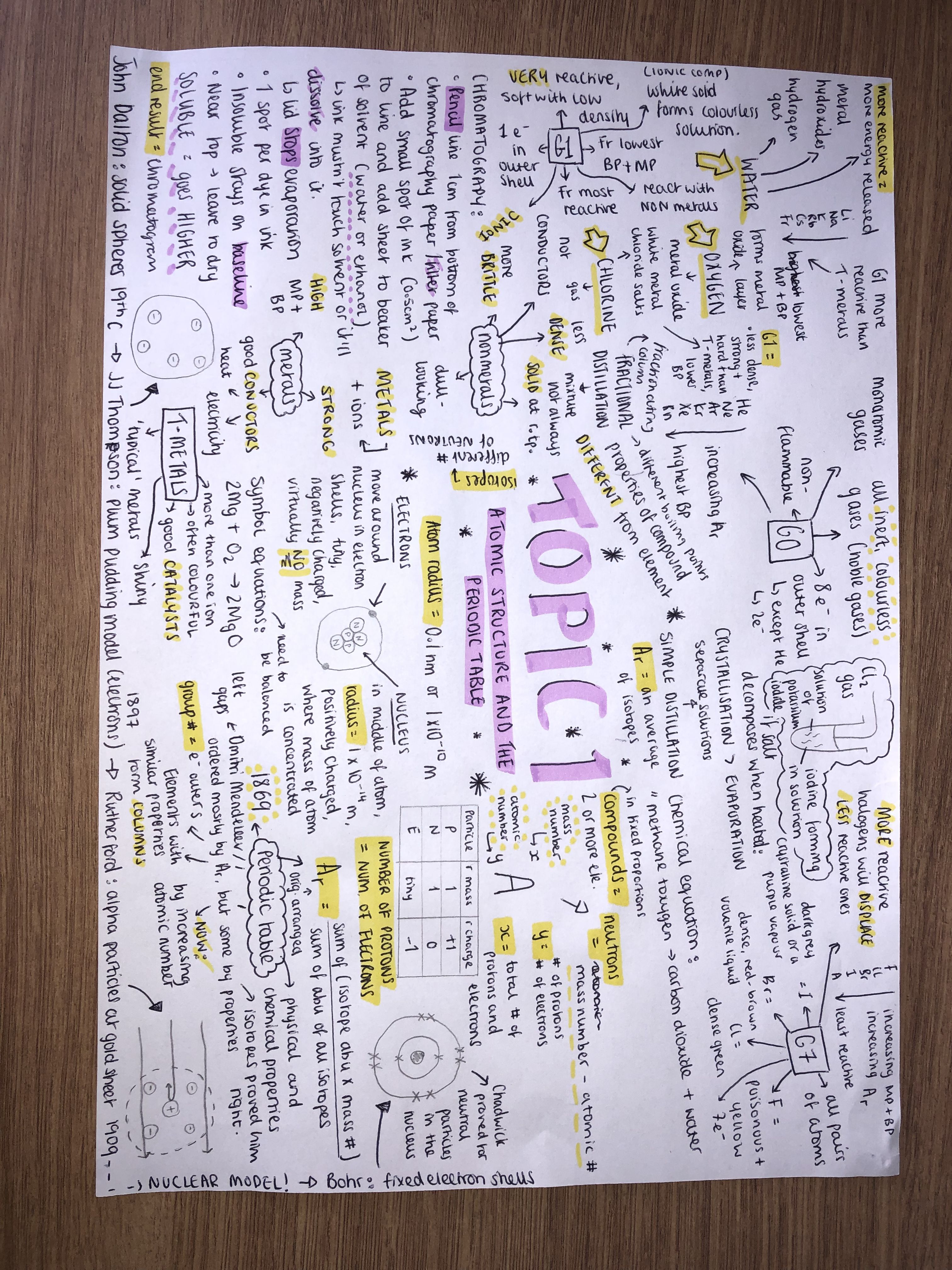 A Mind Map I Made On AQA Chemistry Topic 1 Atomic