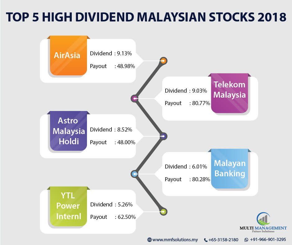 Top 5 High Dividend Malaysian Stock Stockmarket Stockdividend