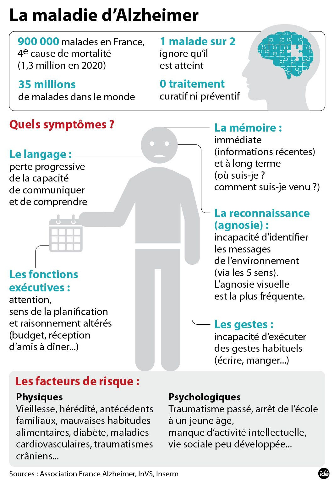 Epingle Sur Infographies Media