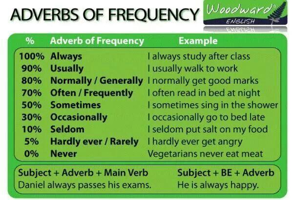 Adverbs of Frequency | Adverbs, English grammar, Woodward ...