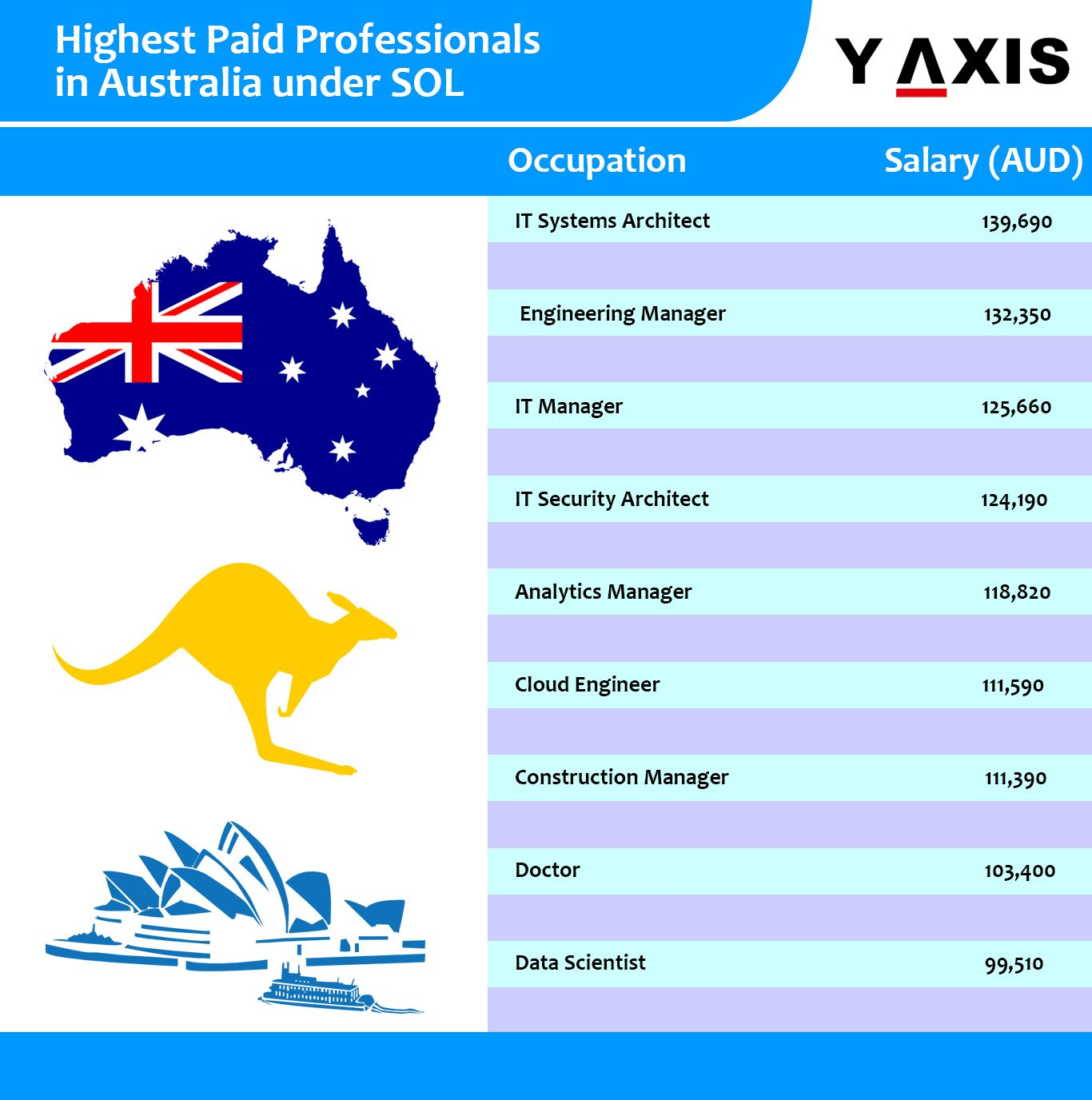 Do you know the top ten highly paid professions in