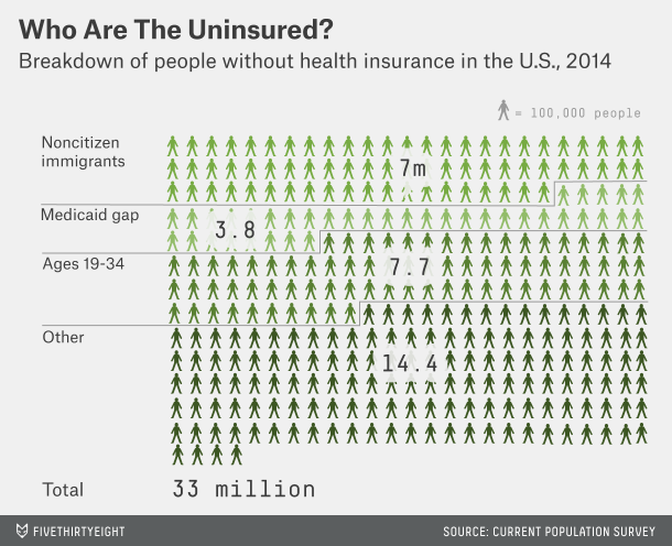 33 Million Americans Still Don T Have Health Insurance With