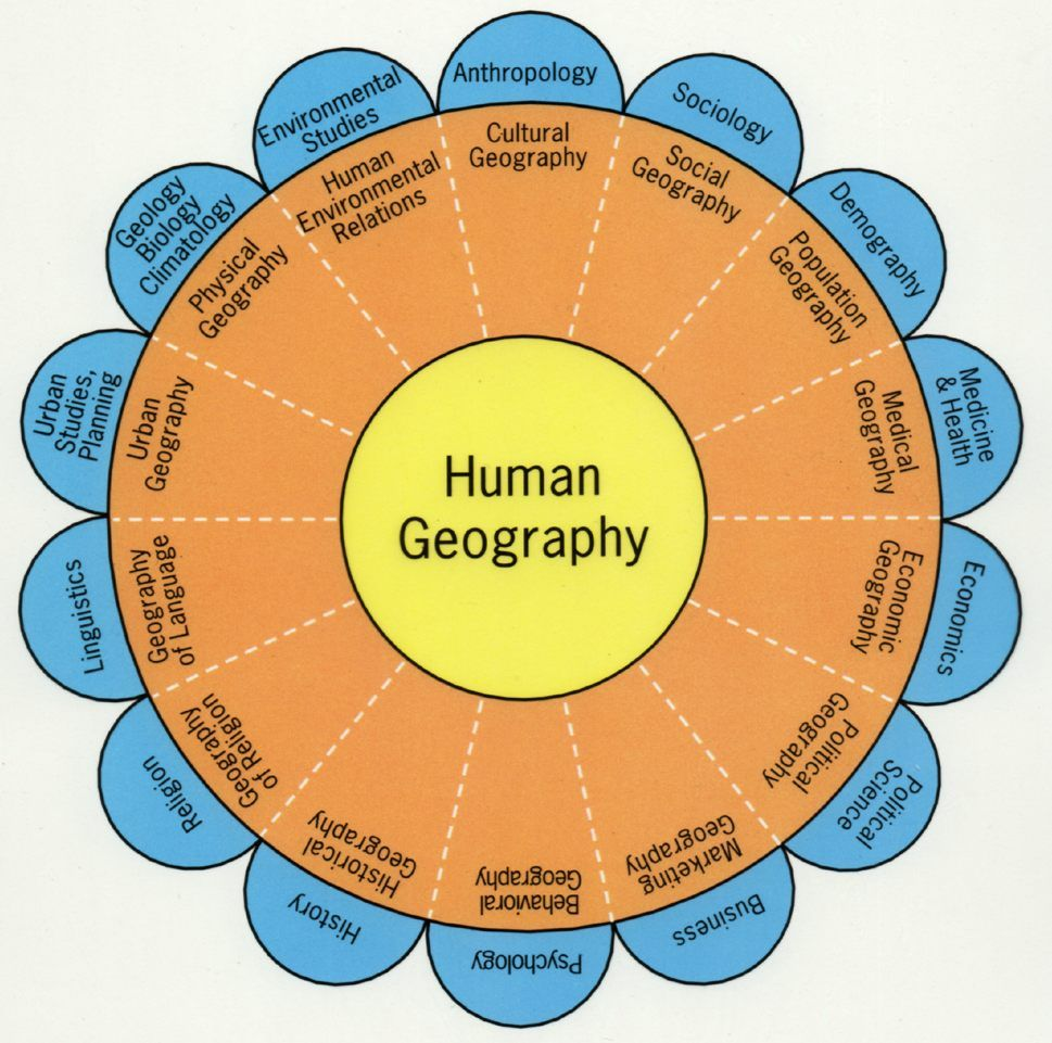 Introduction To Geography What Is Geography Ap Human Geography