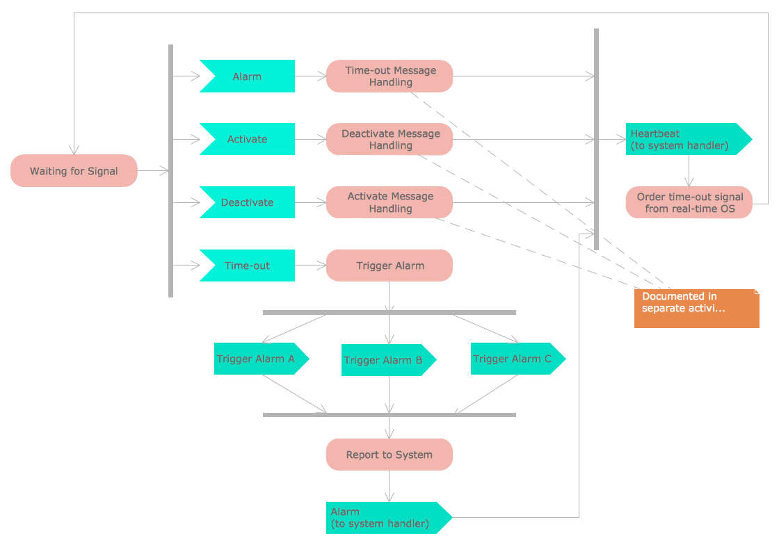 Uml Activity Diagram Alarm Trigger Processing Ituml Pinterest Sparxsystems Europe Reading Sample Project Development With And