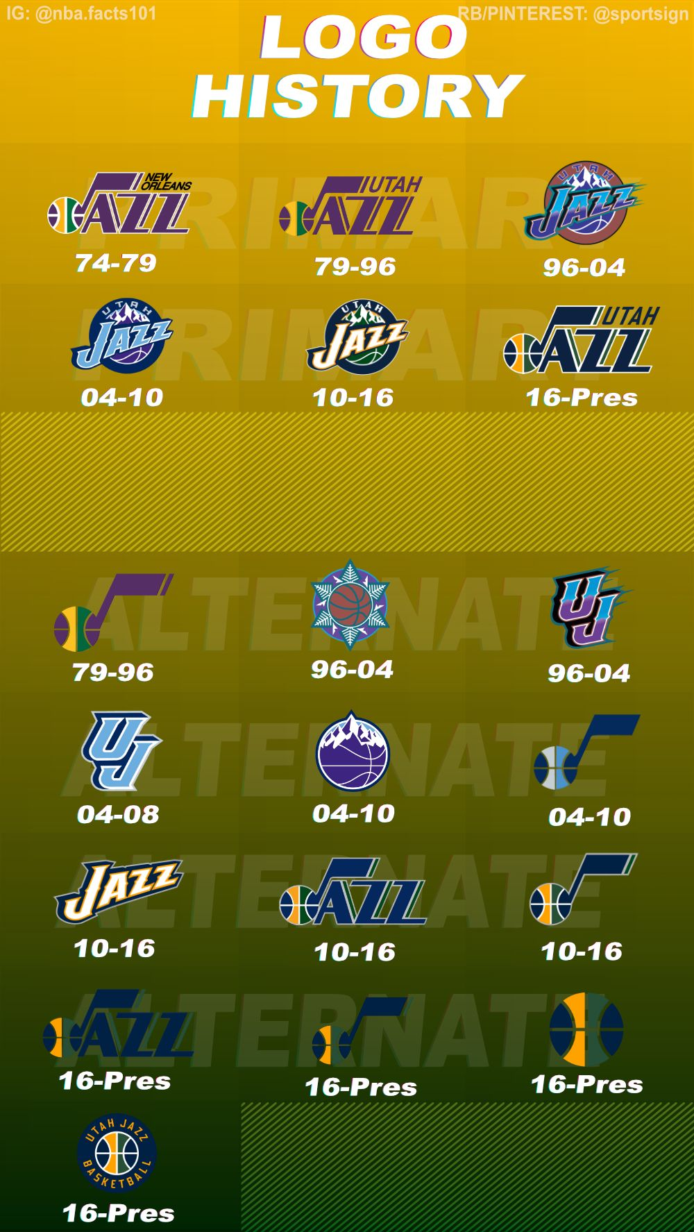History of the NBA Basketball Team Utah Jazz Logo's Utah
