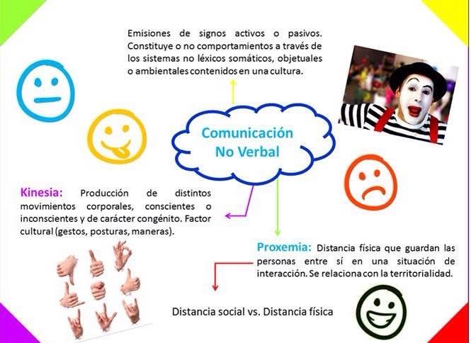 Mapa Mental Comunicación No Verbal Mauricio Burgess Perezcastro A01364778 Norberto Cienfuegos Bravo A01364486 Alan Jack Tarambuzzi Zuñiga A01364972 Valeri Map