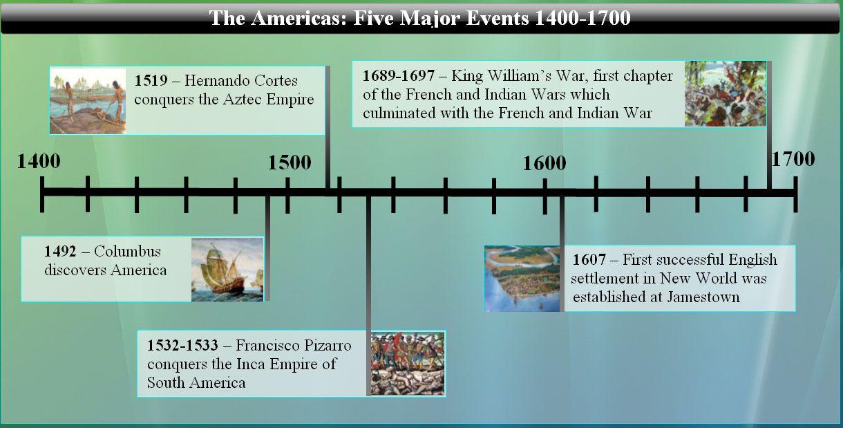 history timeline aztecs inca timeline history education pinterest history timeline. Black Bedroom Furniture Sets. Home Design Ideas