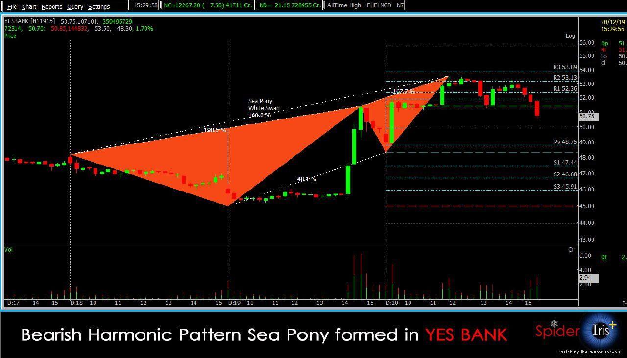 Harmonic Pattern Technical analysis software, Stock
