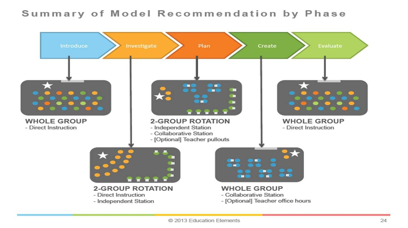 Example of Blended Learning Unit Model | Personalized electronic ...