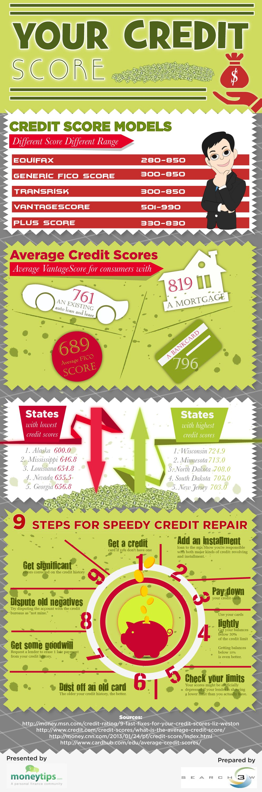 Tips To Score Up Your Credit Score Infographic Credit Repair Improve Credit Score Credit Score Infographic