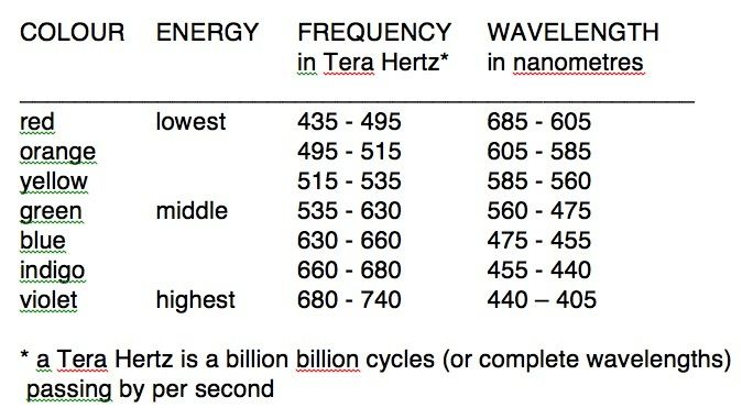 Color Wavelength Frequency
