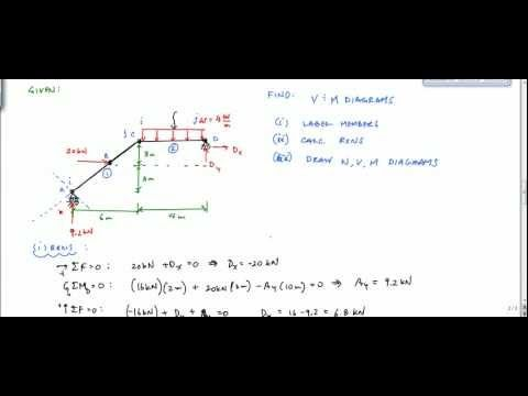 Frame Analysis Example - Shear and Moment Diagram (Part 1