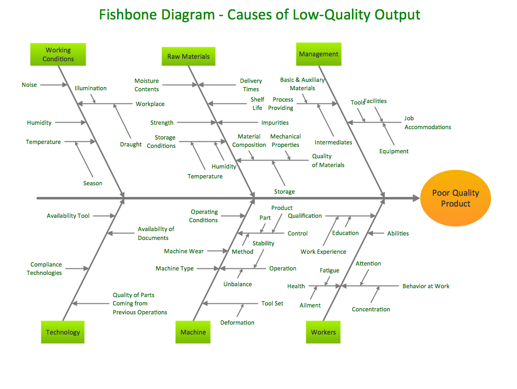 Conceptdraw Samples Fishbone Diagram Fish Bone Ishikawa Diagram Cause And Effect