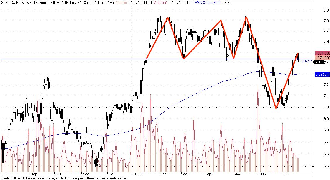 Singapore Exchange Sgx S68 We Can See The Triple Top Reversal