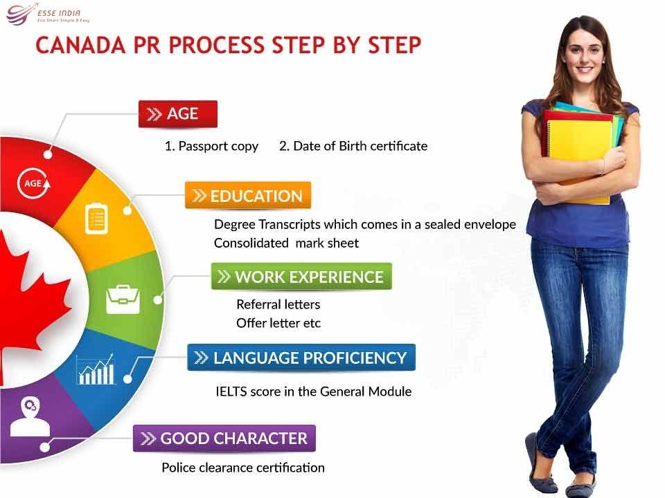 Canada PR Visa Step by Step Process Canada Immigration