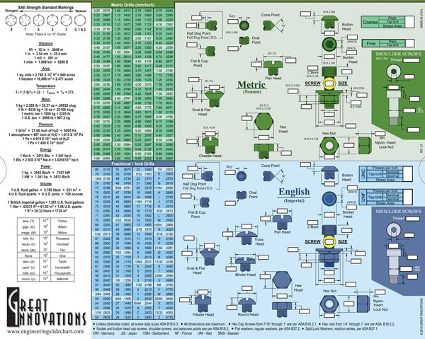 Machinist Reference Charts  Quick Reference    Chart